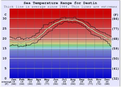 destin average water temp