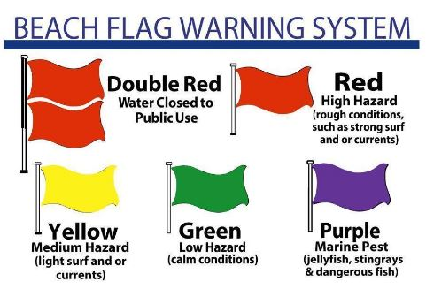 Beach flag warnings sandnsol destin