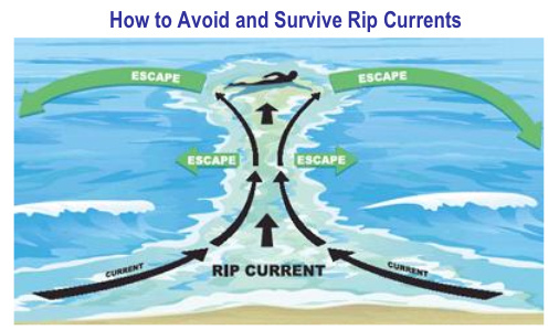how to survive a rip current diagram